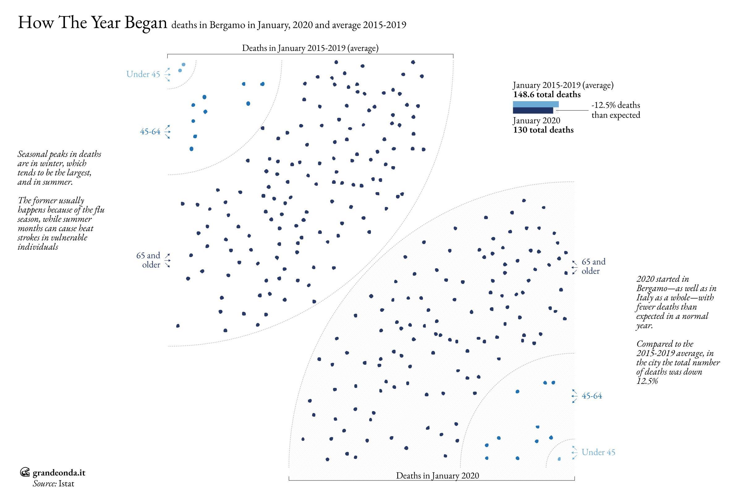 Death in Bergamo in January 2020